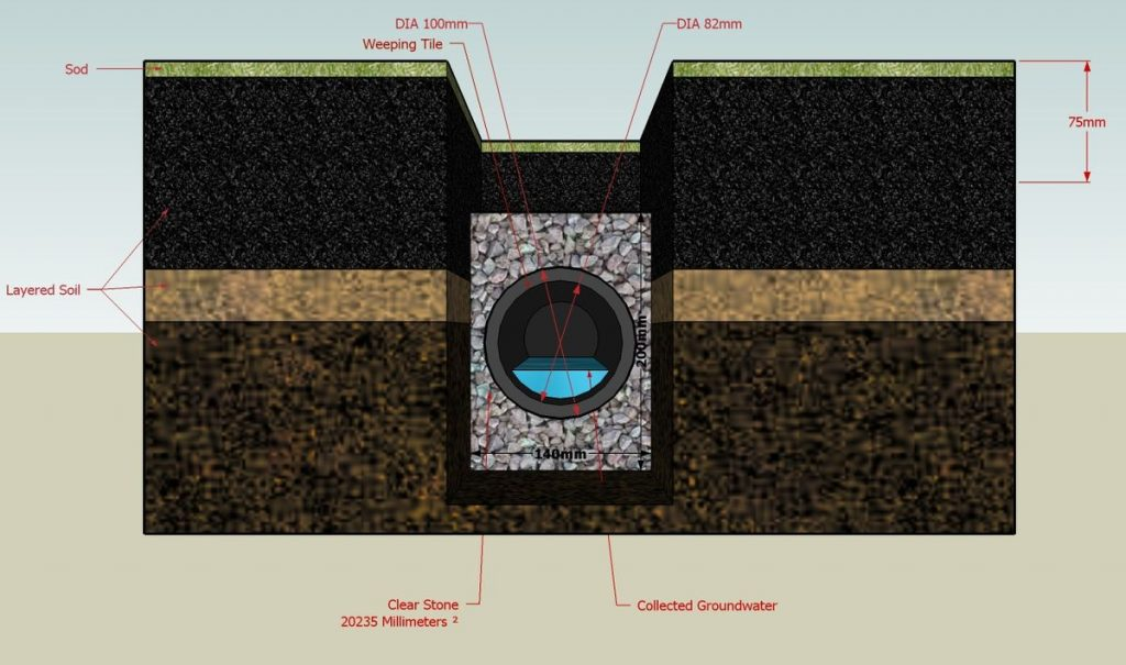 French Drain St. Louis
